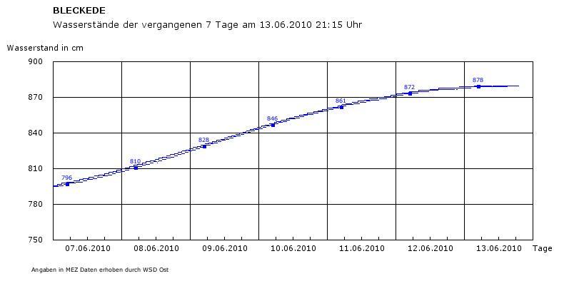wasserstand-elbe-13-06-2010